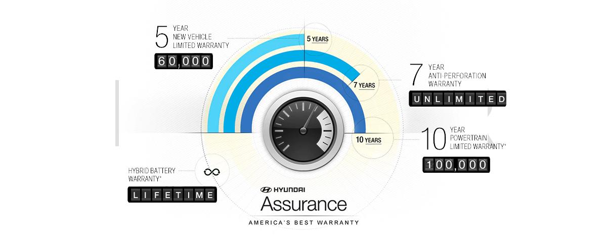 Hyundai Assurance Diagram